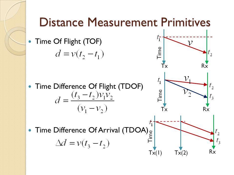 Distance Measurement Primitives Time Of Flight (TOF) Time Difference Of Flight (TDOF) Time Difference Of Arrival (TDOA) Time Tx Rx Time Tx Rx Time Tx(
