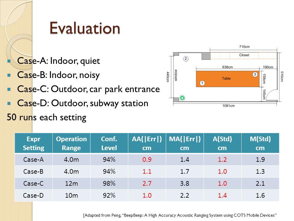 Evaluation  Case-A: Indoor, quiet  Case-B: Indoor, noisy  Case-C: Outdoor, car park entrance  Case-D: Outdoor, subway station 50 runs each setting
