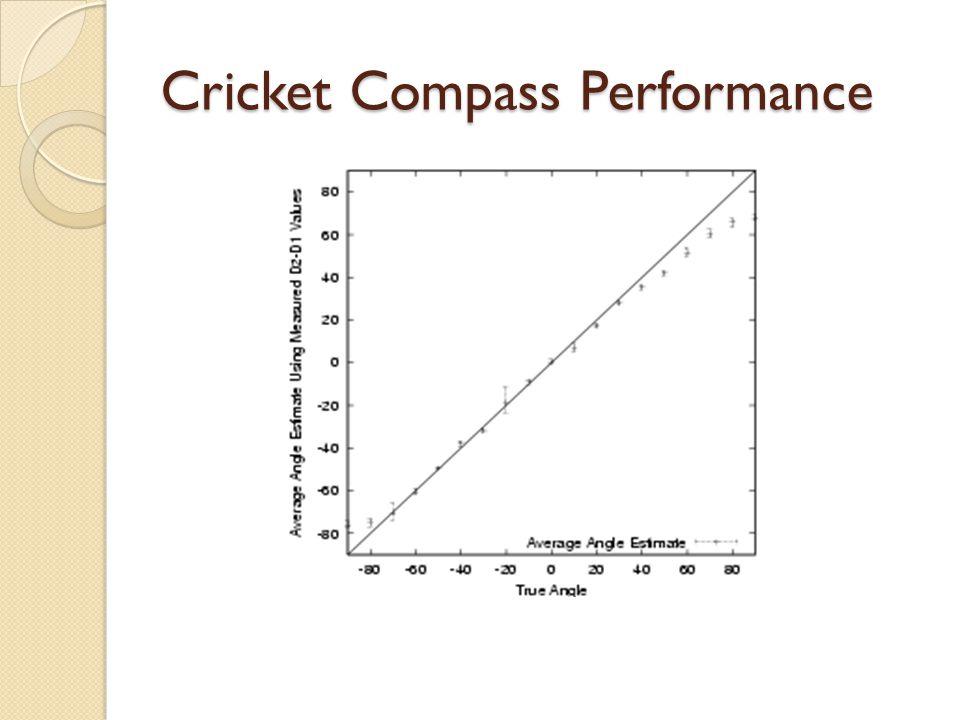 Cricket Compass Performance