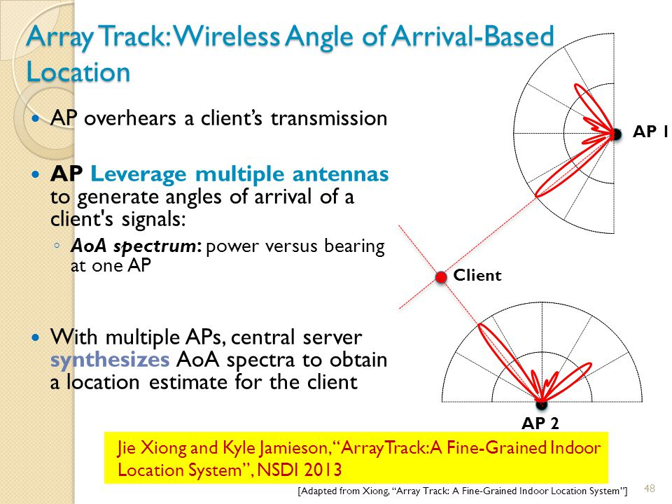 Array Track: Wireless Angle of Arrival-Based Location AP overhears a client's transmission AP Leverage multiple antennas to generate angles of arrival