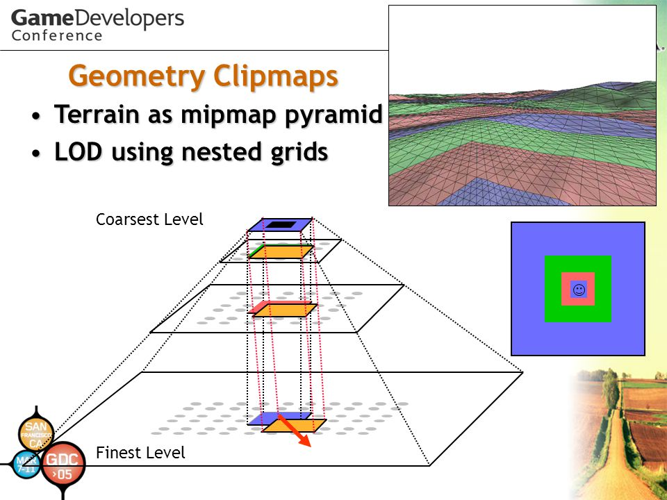 Geometry Clipmaps Coarsest Level Finest Level Terrain as mipmap pyramidTerrain as mipmap pyramid LOD using nested gridsLOD using nested grids