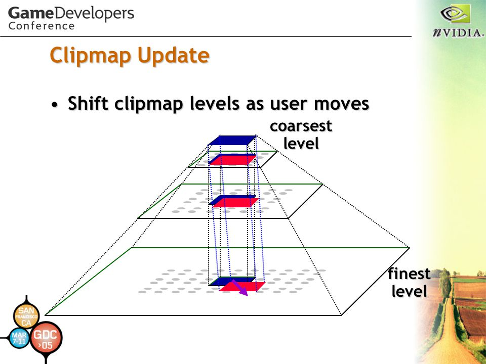 Clipmap Update Shift clipmap levels as user movesShift clipmap levels as user moves finest level coarsest level