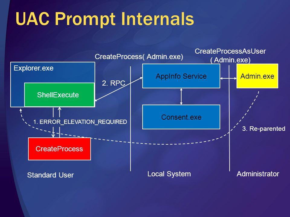Explorer.exe UAC Prompt Internals ShellExecute AppInfo Service 2. RPC Consent.exe Admin.exe CreateProcess( Admin.exe) Standard User Local SystemAdmini