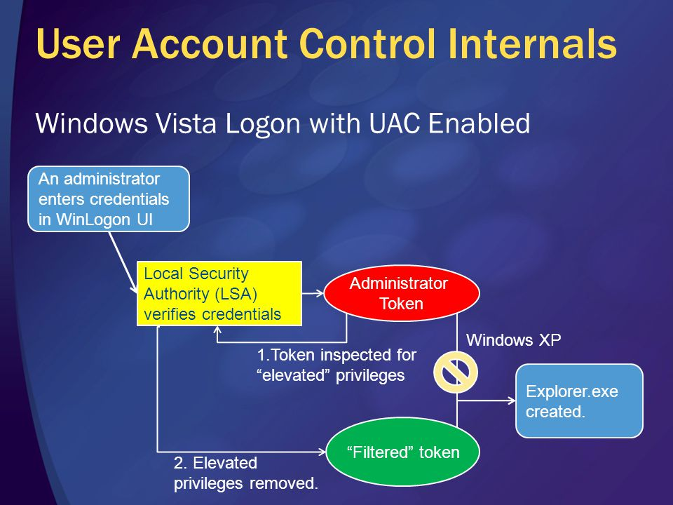 User Account Control Internals Windows Vista Logon with UAC Enabled Administrator Token Filtered token 1.Token inspected for elevated privileges Explorer.exe created.