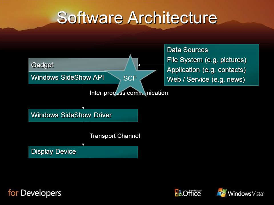 Software Architecture Windows SideShow API Gadget Windows SideShow Driver Display Device Inter-process communication Transport Channel Data Sources File System (e.g.