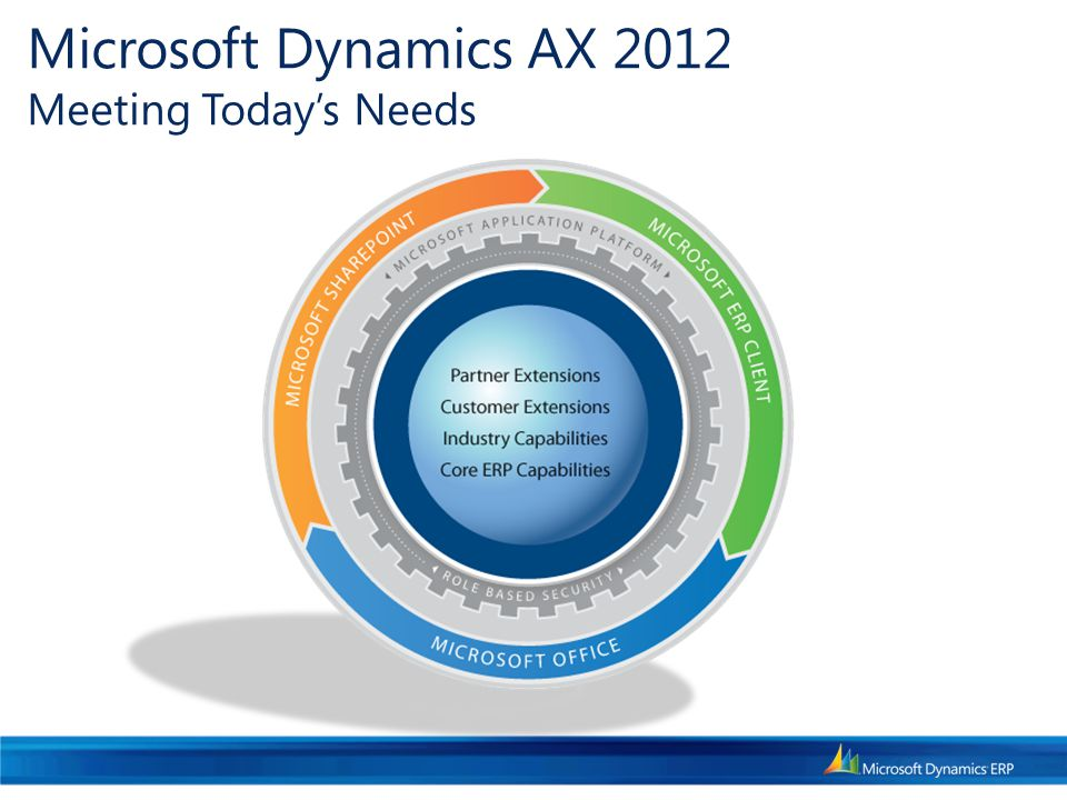 Microsoft Dynamics AX 2012 Meeting Today's Needs