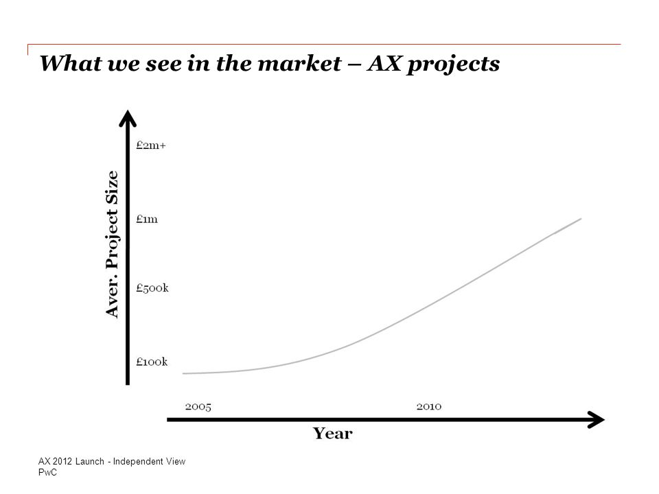 PwC What we see in the market – AX projects AX 2012 Launch - Independent View
