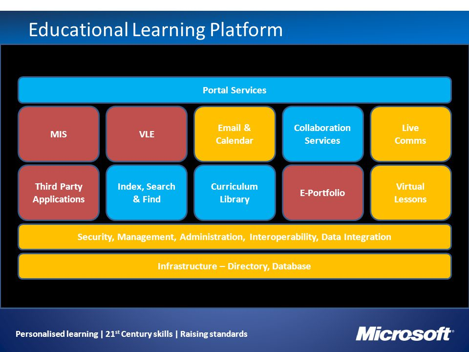 Personalised learning | 21 st Century skills | Raising standards Educational Learning Platform Email & Calendar Collaboration Services Live Comms Virtual Lessons E-Portfolio Curriculum Library Index, Search & Find Third Party Applications Security, Management, Administration, Interoperability, Data Integration Infrastructure – Directory, Database Portal Services MISVLE