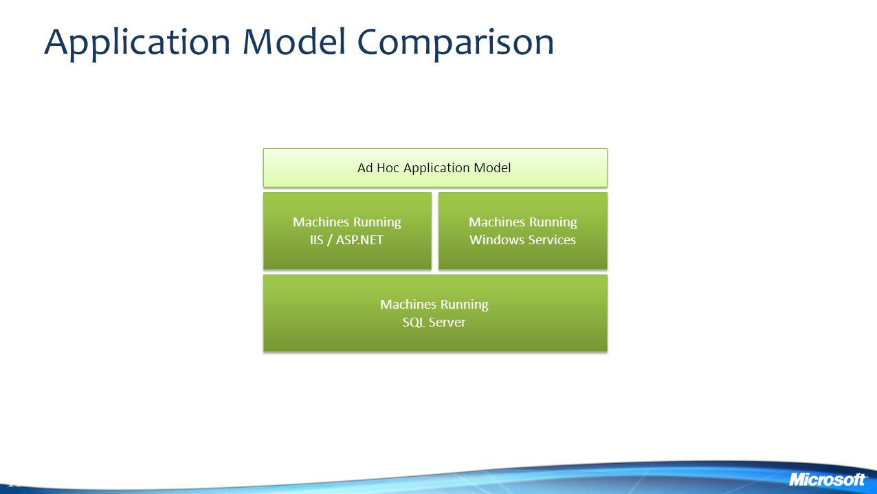 11 Application Model Comparison Machines Running IIS / ASP.NET Machines Running IIS / ASP.NET Machines Running Windows Services Machines Running Windows Services Machines Running SQL Server Machines Running SQL Server Ad Hoc Application Model