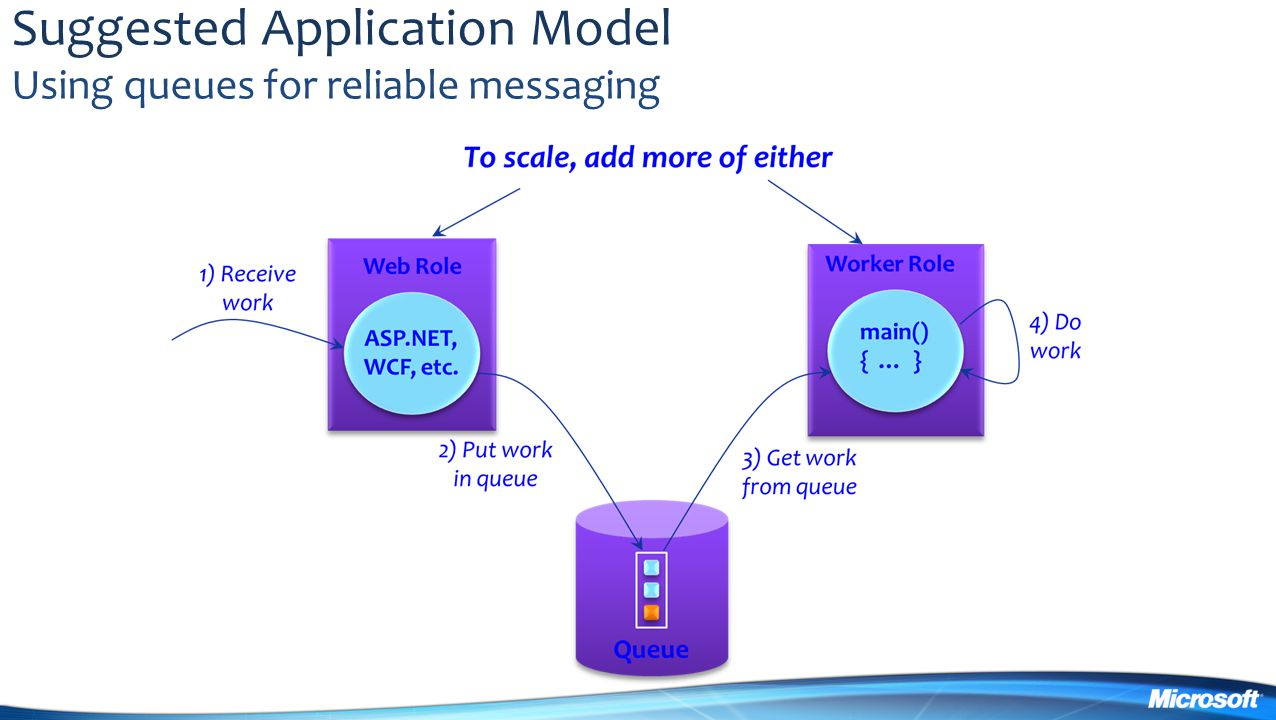 Suggested Application Model Using queues for reliable messaging