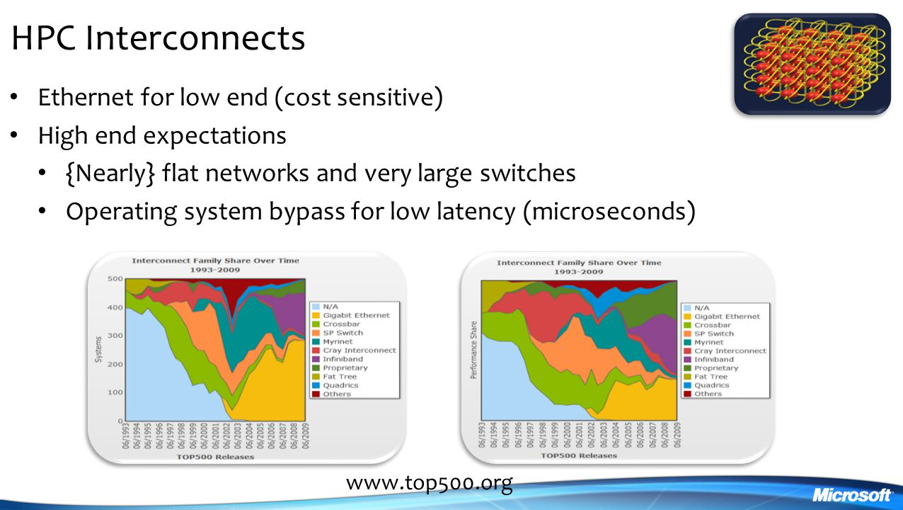 HPC Interconnects Ethernet for low end (cost sensitive) High end expectations {Nearly} flat networks and very large switches Operating system bypass for low latency (microseconds) www.top500.org