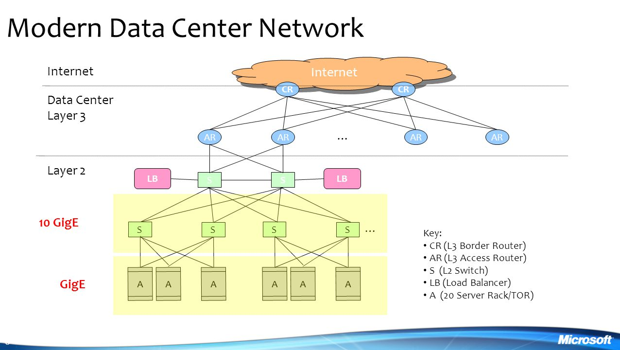 6 Modern Data Center Network Internet CR AR … SS LB Data Center Layer 3 Internet S S AAA … S S AAA … … Layer 2 Key: CR (L3 Border Router) AR (L3 Access Router) S (L2 Switch) LB (Load Balancer) A (20 Server Rack/TOR) GigE 10 GigE
