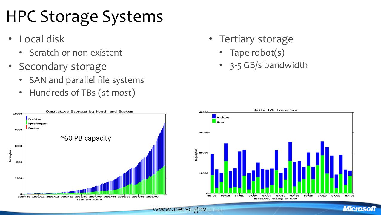 HPC Storage Systems Local disk Scratch or non-existent Secondary storage SAN and parallel file systems Hundreds of TBs (at most) Tertiary storage Tape robot(s) 3-5 GB/s bandwidth www.nersc.gov ~60 PB capacity