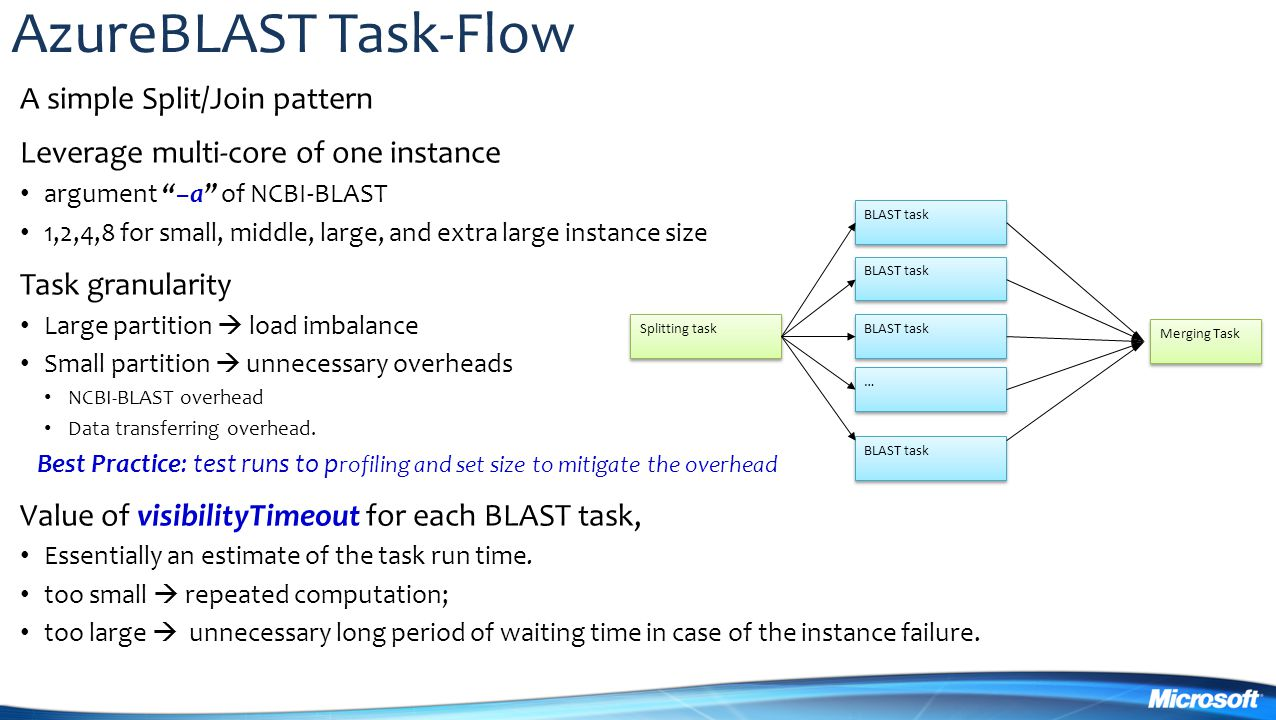 AzureBLAST Task-Flow A simple Split/Join pattern Leverage multi-core of one instance argument –a of NCBI-BLAST 1,2,4,8 for small, middle, large, and extra large instance size Task granularity Large partition  load imbalance Small partition  unnecessary overheads NCBI-BLAST overhead Data transferring overhead.