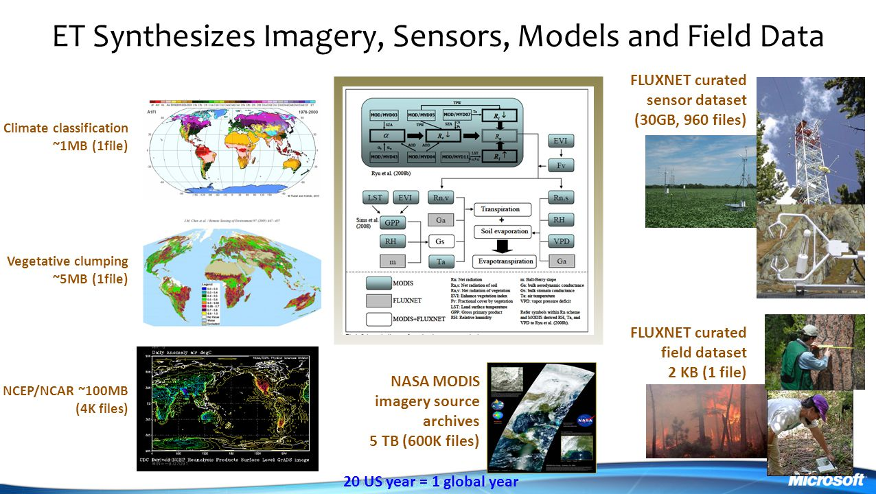 ET Synthesizes Imagery, Sensors, Models and Field Data NASA MODIS imagery source archives 5 TB (600K files) FLUXNET curated sensor dataset (30GB, 960 files) FLUXNET curated field dataset 2 KB (1 file) NCEP/NCAR ~100MB (4K files) Vegetative clumping ~5MB (1file) Climate classification ~1MB (1file) 20 US year = 1 global year