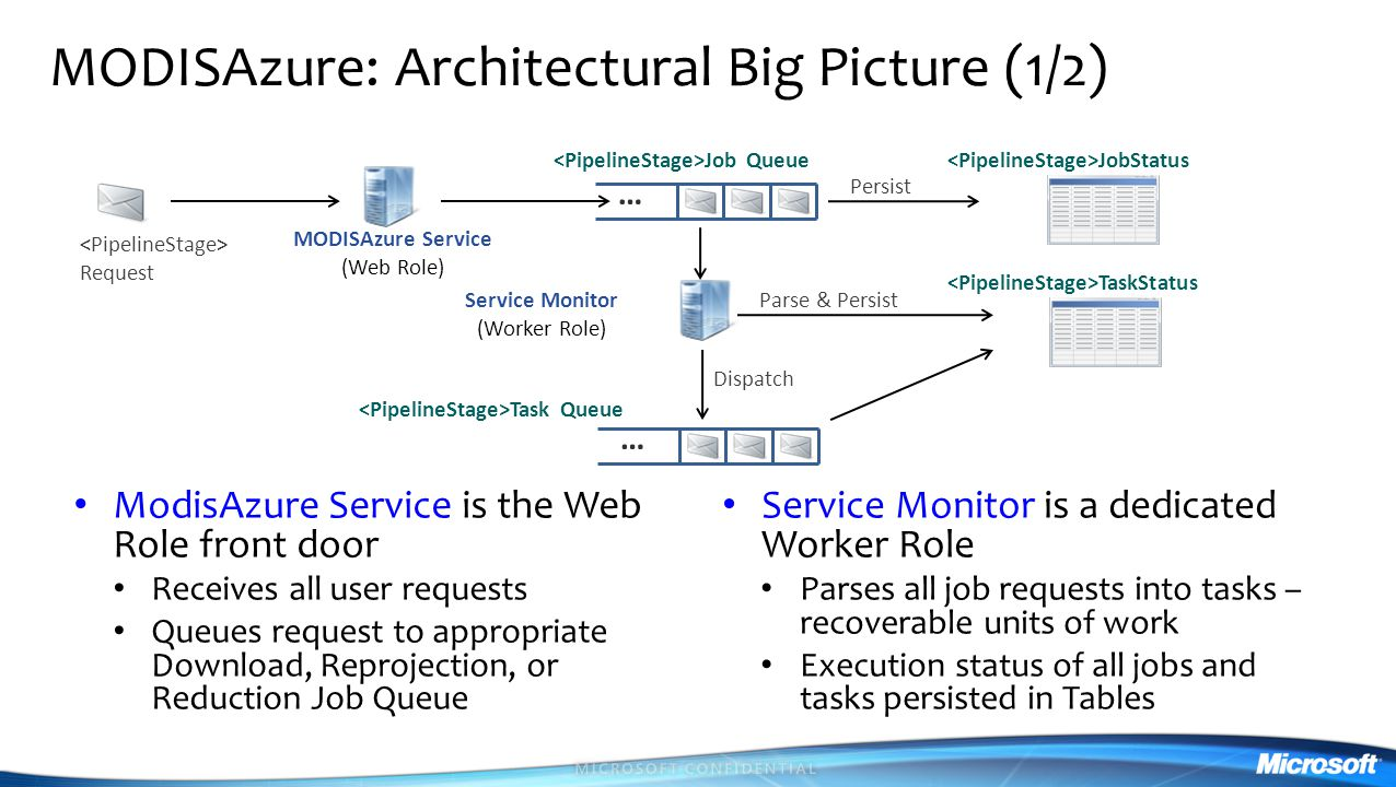 MODISAzure: Architectural Big Picture (1/2) ModisAzure Service is the Web Role front door Receives all user requests Queues request to appropriate Download, Reprojection, or Reduction Job Queue Service Monitor is a dedicated Worker Role Parses all job requests into tasks – recoverable units of work Execution status of all jobs and tasks persisted in Tables Request … JobStatus Persist Job Queue MODISAzure Service (Web Role) Service Monitor (Worker Role) Parse & Persist TaskStatus … Dispatch Task Queue