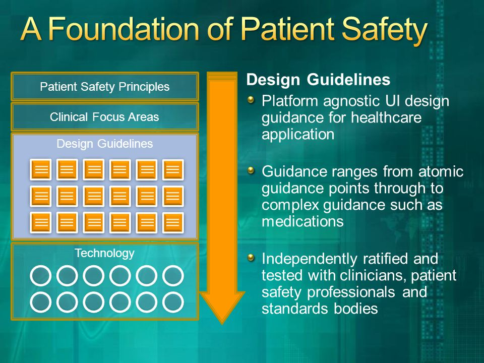 Design Guidelines Platform agnostic UI design guidance for healthcare application Guidance ranges from atomic guidance points through to complex guidance such as medications Independently ratified and tested with clinicians, patient safety professionals and standards bodies Patient Safety Principles Clinical Focus Areas Design Guidelines Technology