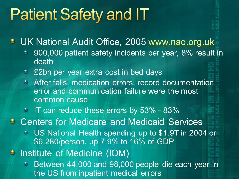 UK National Audit Office, 2005 www.nao.org.ukwww.nao.org.uk 900,000 patient safety incidents per year, 8% result in death £2bn per year extra cost in bed days After falls, medication errors, record documentation error and communication failure were the most common cause IT can reduce these errors by 53% - 83% Centers for Medicare and Medicaid Services US National Health spending up to $1.9T in 2004 or $6,280/person, up 7.9% to 16% of GDP Institute of Medicine (IOM) Between 44,000 and 98,000 people die each year in the US from inpatient medical errors