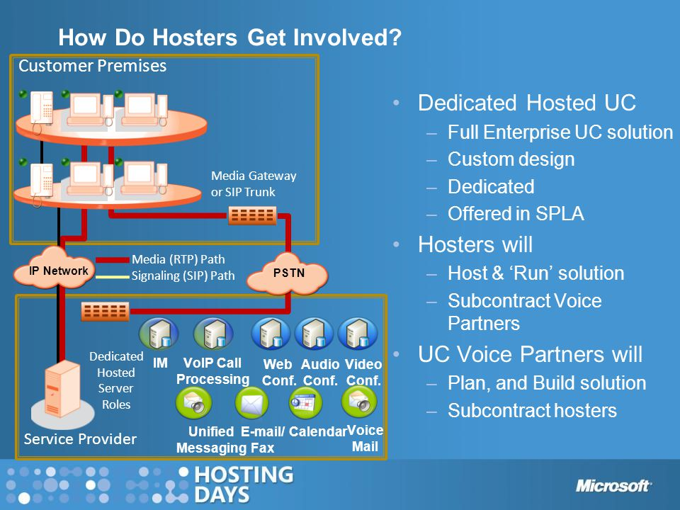 How Do Hosters Get Involved? Dedicated Hosted UC –Full Enterprise UC solution –Custom design –Dedicated –Offered in SPLA Hosters will –Host & 'Run' so