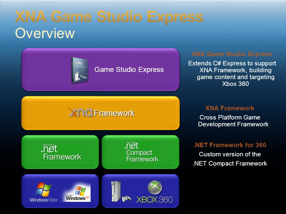 A.NET game development platform that you use to create games for Xbox 360 and Windows Simplifies cross-platform development Focus on your game, not the platform Consistent, easy-to-use APIs