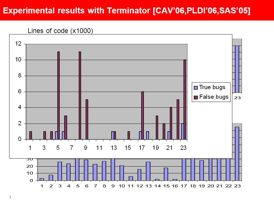 3 Lines of code (x1000) Cut-point set size Experimental results with Terminator [CAV'06,PLDI'06,SAS'05]