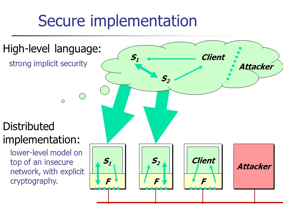 High-level language: Distributed implementation: Attacker S2S2 ClientS1S1 Attacker S1S1S1S1 F S2S2S2S2 F Client F strong implicit security lower-level model on top of an insecure network, with explicit cryptography.