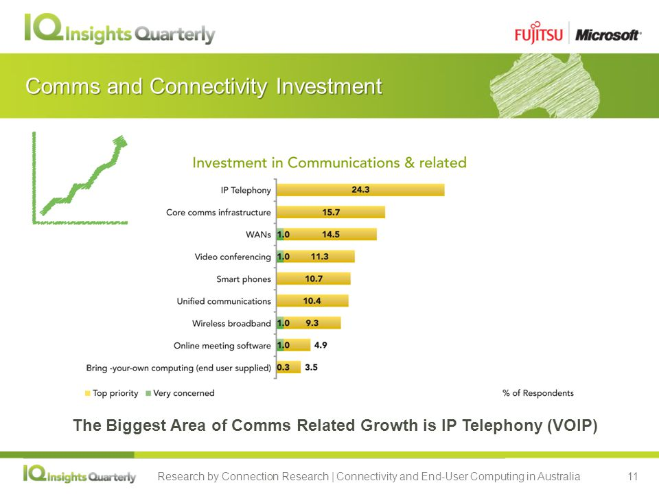 Research by Connection Research | Connectivity and End-User Computing in Australia11 Comms and Connectivity Investment The Biggest Area of Comms Related Growth is IP Telephony (VOIP)