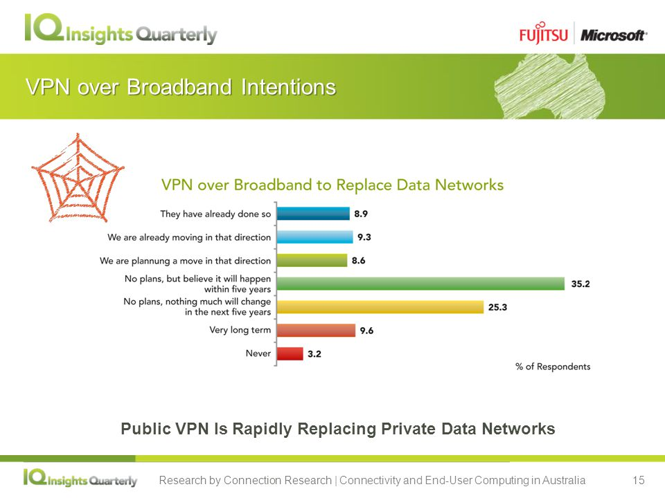 Research by Connection Research | Connectivity and End-User Computing in Australia15 VPN over Broadband Intentions Public VPN Is Rapidly Replacing Private Data Networks