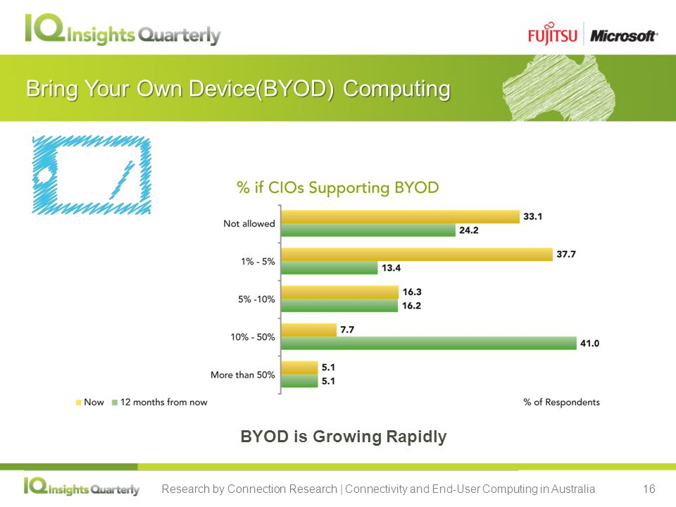Research by Connection Research | Connectivity and End-User Computing in Australia16 Bring Your Own Device(BYOD) Computing BYOD is Growing Rapidly