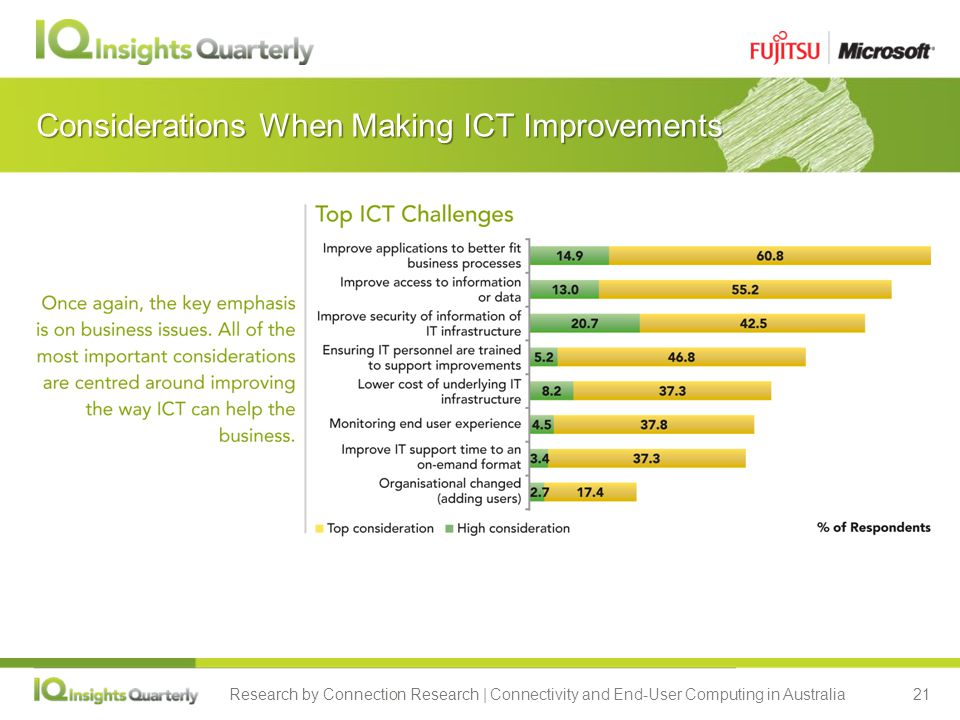 Research by Connection Research | Connectivity and End-User Computing in Australia21 Considerations When Making ICT Improvements