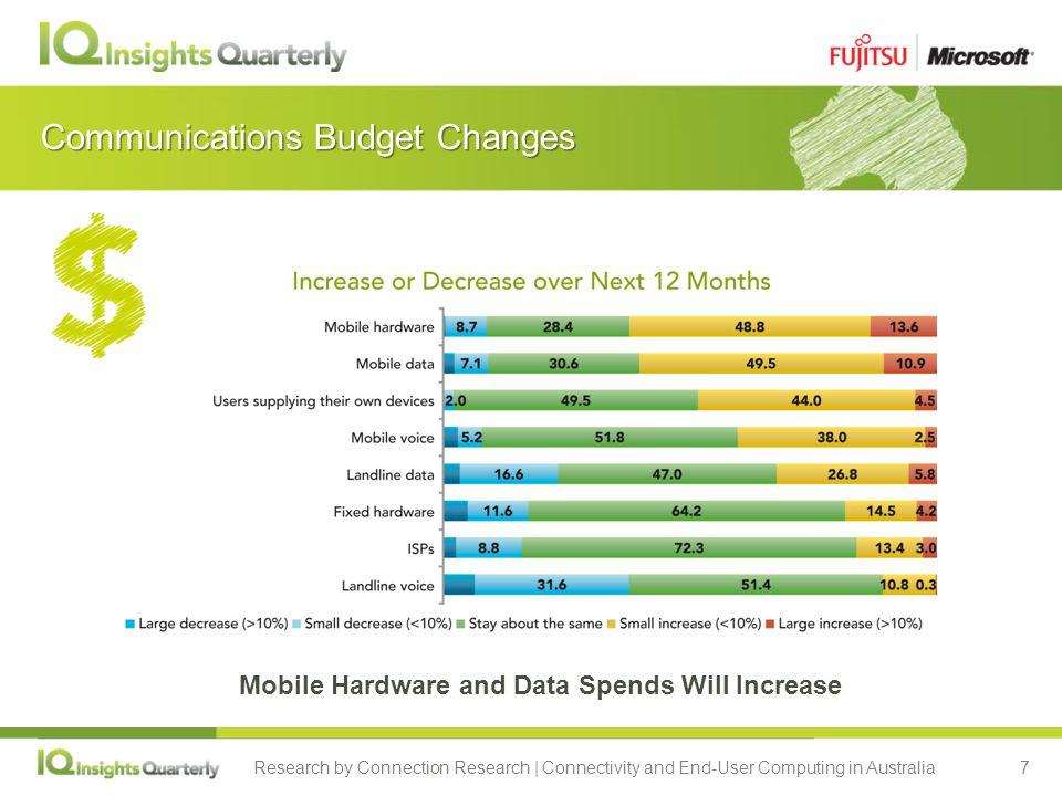 Research by Connection Research | Connectivity and End-User Computing in Australia7 Communications Budget Changes Mobile Hardware and Data Spends Will Increase