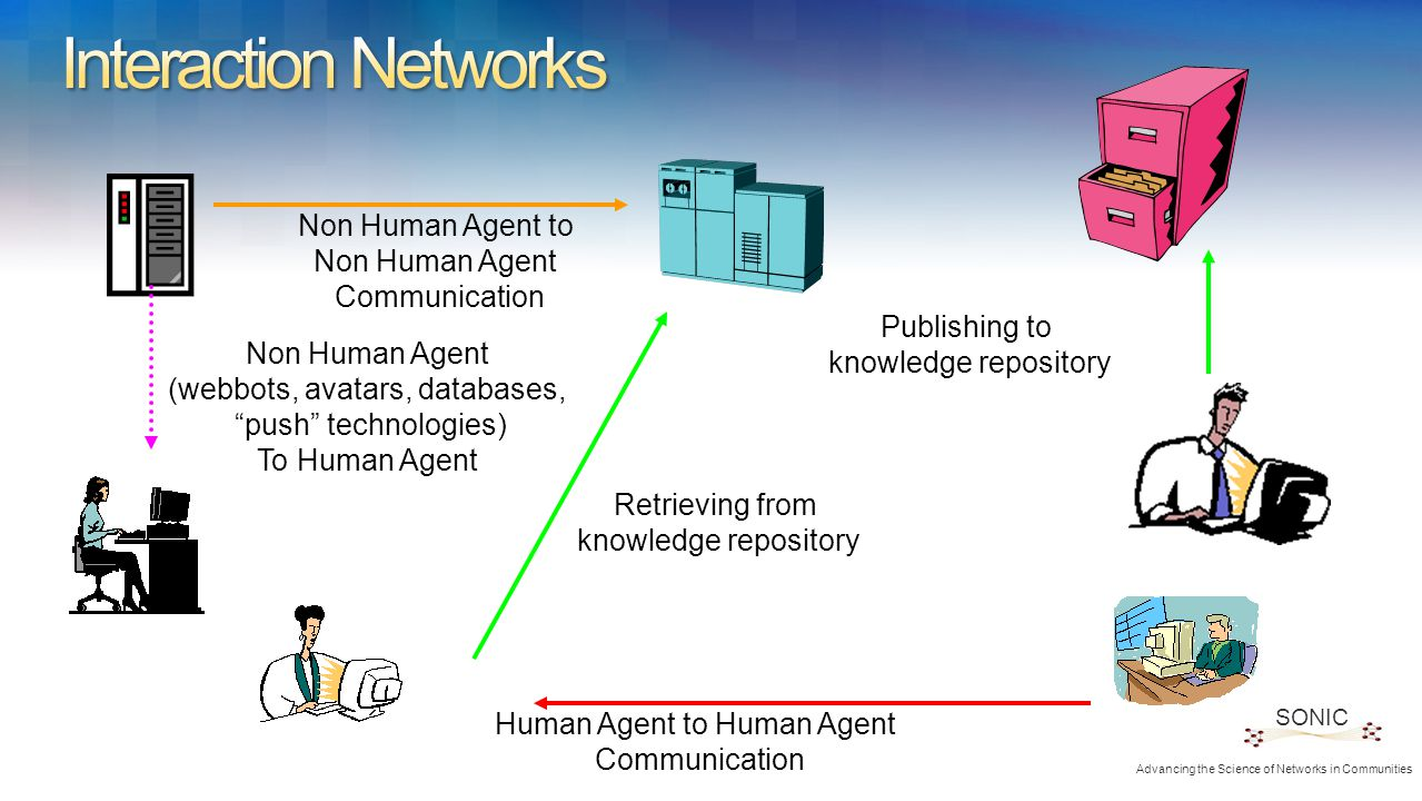 Human Agent to Human Agent Communication Retrieving from knowledge repository Publishing to knowledge repository Non Human Agent to Non Human Agent Communication Non Human Agent (webbots, avatars, databases, push technologies) To Human Agent SONIC Advancing the Science of Networks in Communities