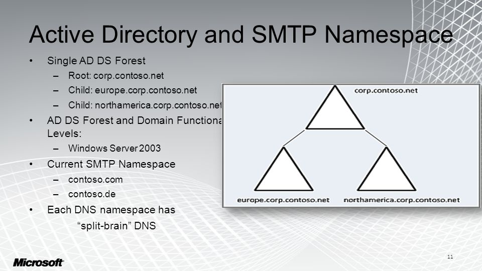 Active Directory and SMTP Namespace Single AD DS Forest –Root: corp.contoso.net –Child: europe.corp.contoso.net –Child: northamerica.corp.contoso.net
