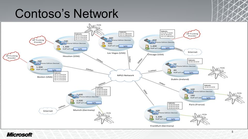 Contoso's Requirements All users must be enabled for Instant Messaging (IM), Conferencing and Enterprise Voice –All users have remote access and federation –25% of users connect remotely All data center components must be highly available –Chicago and Munich are the current data centers All sites require a failover location Exchange Server 2010 SP1 including UM is deployed in Chicago and Munich OCS 2007 or OCS 2007 R2 is NOT deployed 9