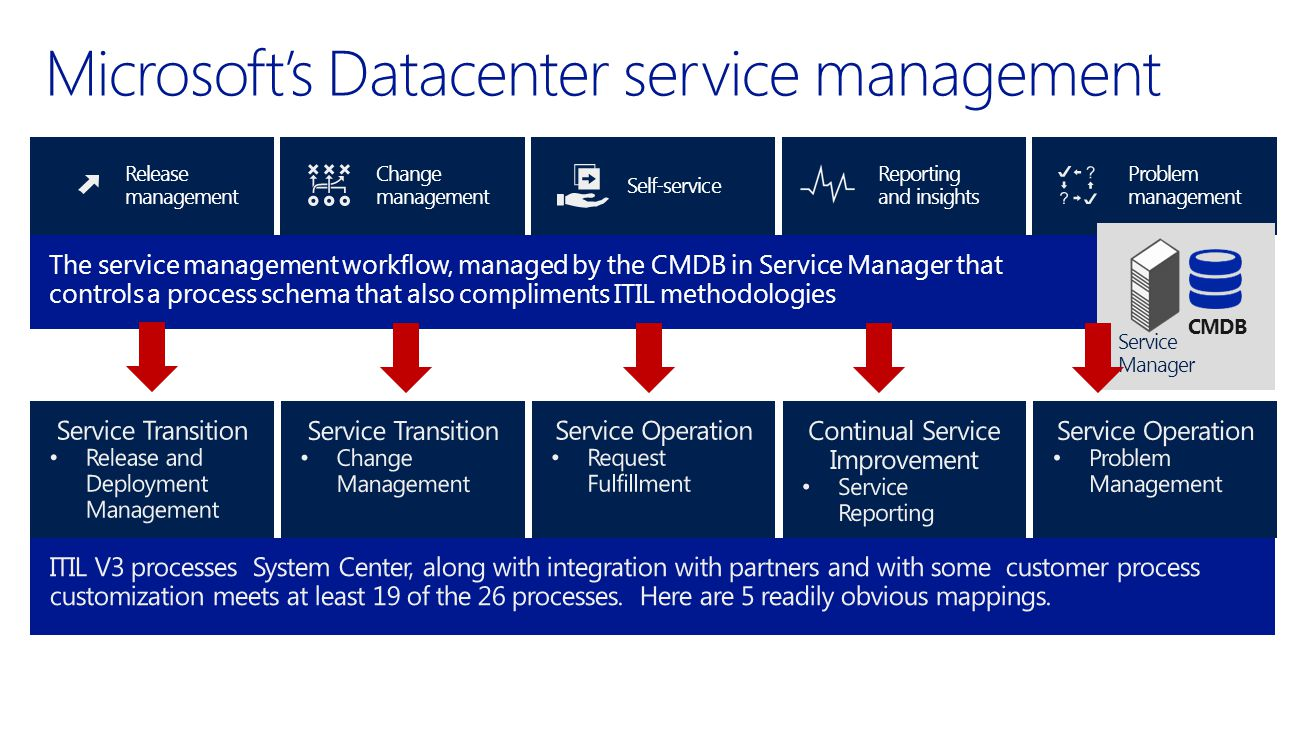 Release management Change management Self-service Reporting and insights Problem management The service management workflow, managed by the CMDB in Service Manager that controls a process schema that also compliments ITIL methodologies CMDB Service Manager