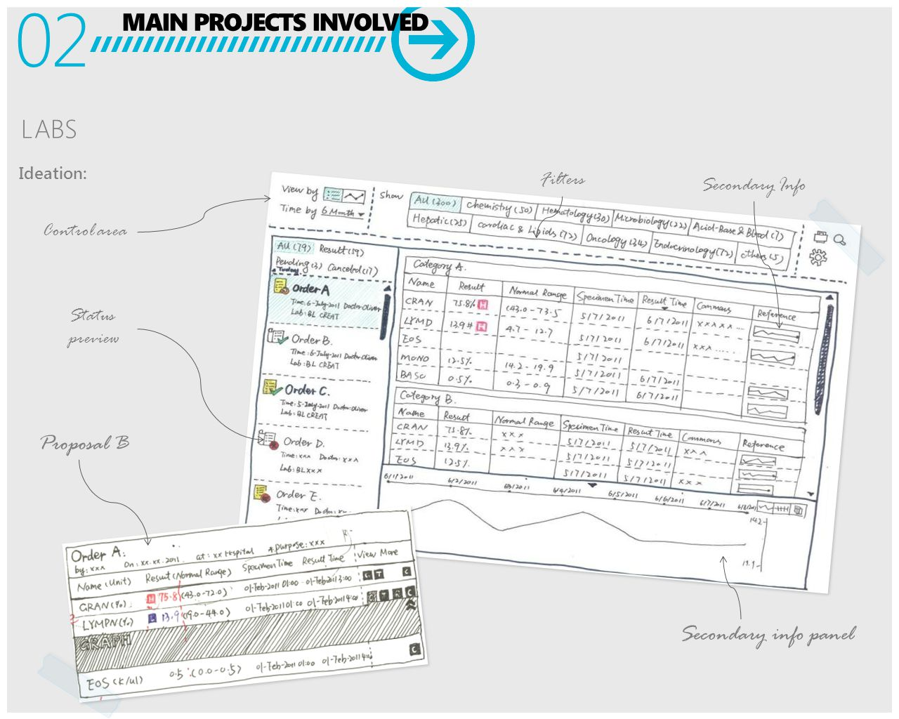 MAIN PROJECTS INVOLVED 02 Proposal B Control area Filters Secondary info panel Ideation: LABS Secondary Info Status preview