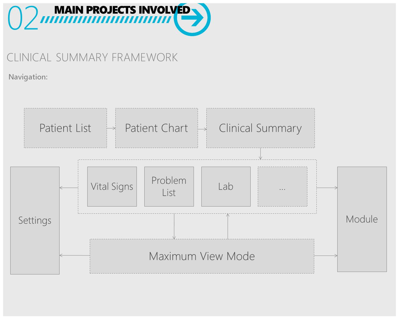 MAIN PROJECTS INVOLVED 02 CLINICAL SUMMARY FRAMEWORK Patient List Clinical Summary Patient Chart Vital Signs Problem List Lab… Maximum View Mode Settings Navigation: Module