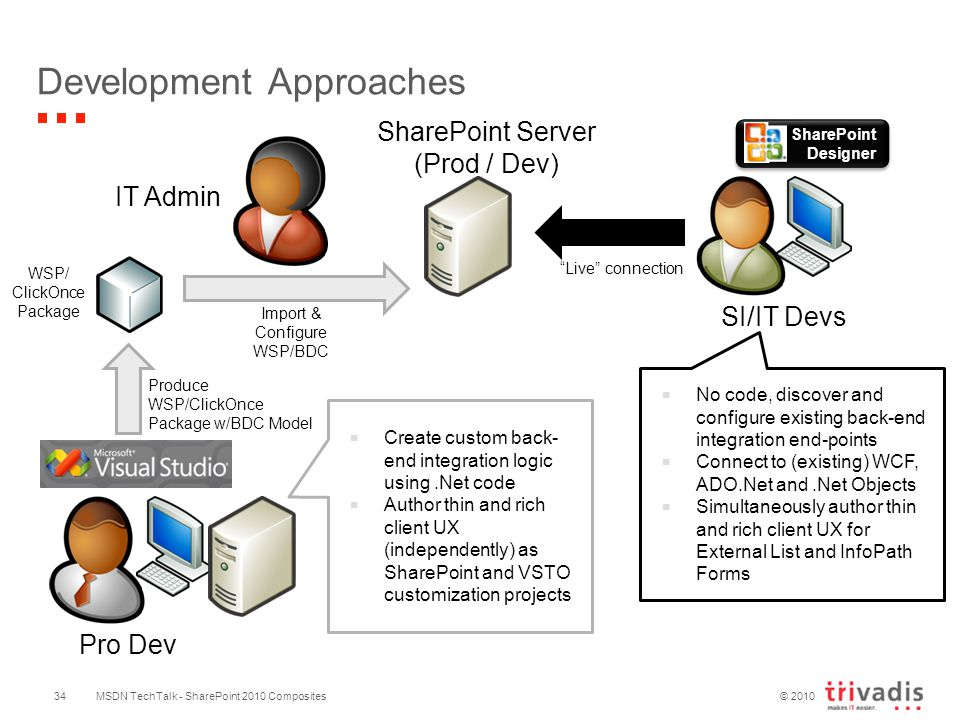 © 2010 Development Approaches SharePoint Server (Prod / Dev) IT Admin Import & Configure WSP/BDC SI/IT Devs Live connection SharePoint Designer  No code, discover and configure existing back-end integration end-points  Connect to (existing) WCF, ADO.Net and.Net Objects  Simultaneously author thin and rich client UX for External List and InfoPath Forms Pro Dev Produce WSP/ClickOnce Package w/BDC Model WSP/ ClickOnce Package  Create custom back- end integration logic using.Net code  Author thin and rich client UX (independently) as SharePoint and VSTO customization projects MSDN TechTalk - SharePoint 2010 Composites34