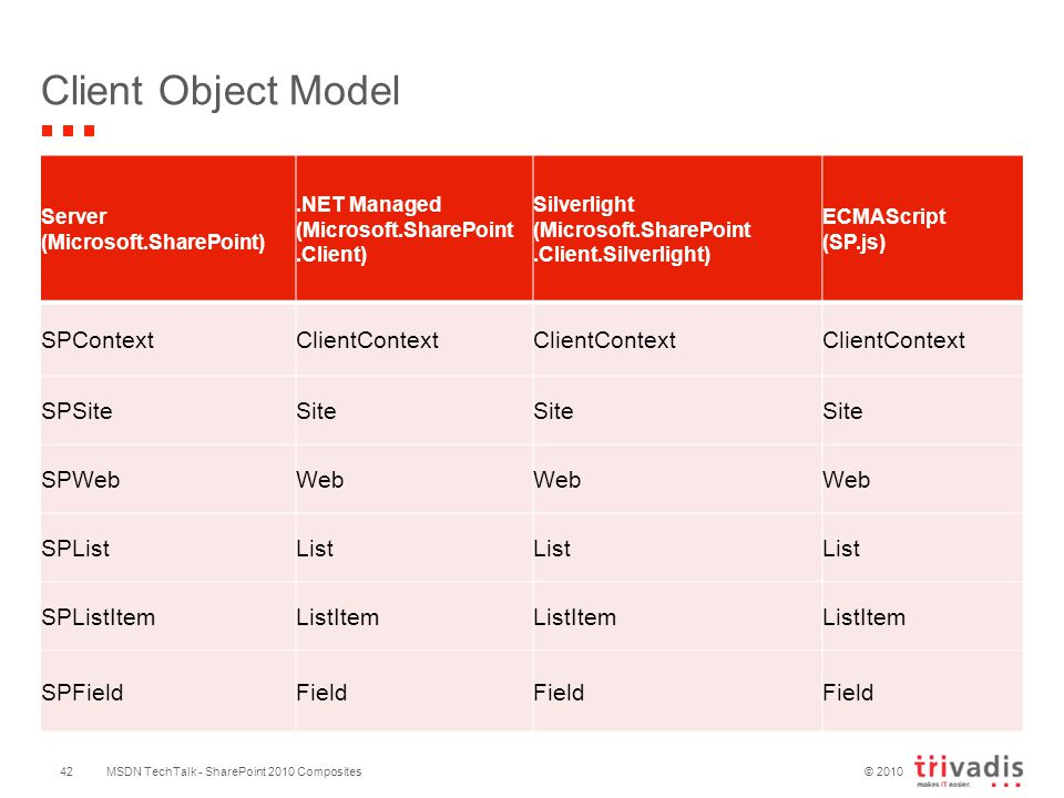 © 2010 Client Object Model Server (Microsoft.SharePoint).NET Managed (Microsoft.SharePoint.Client) Silverlight (Microsoft.SharePoint.Client.Silverlight) ECMAScript (SP.js) SPContextClientContext SPSiteSite SPWebWeb SPListList SPListItemListItem SPFieldField MSDN TechTalk - SharePoint 2010 Composites42