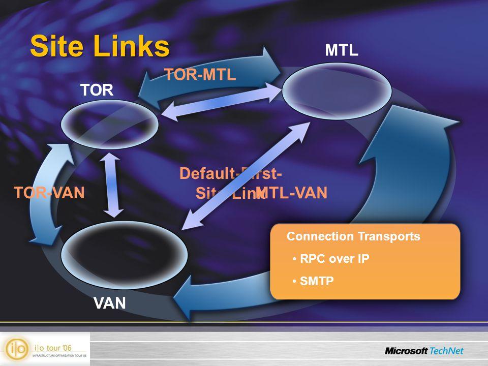 Default-First- Site-Link Site Links TOR MTL VAN TOR-MTL TOR-VAN MTL-VAN Connection Transports RPC over IP SMTP