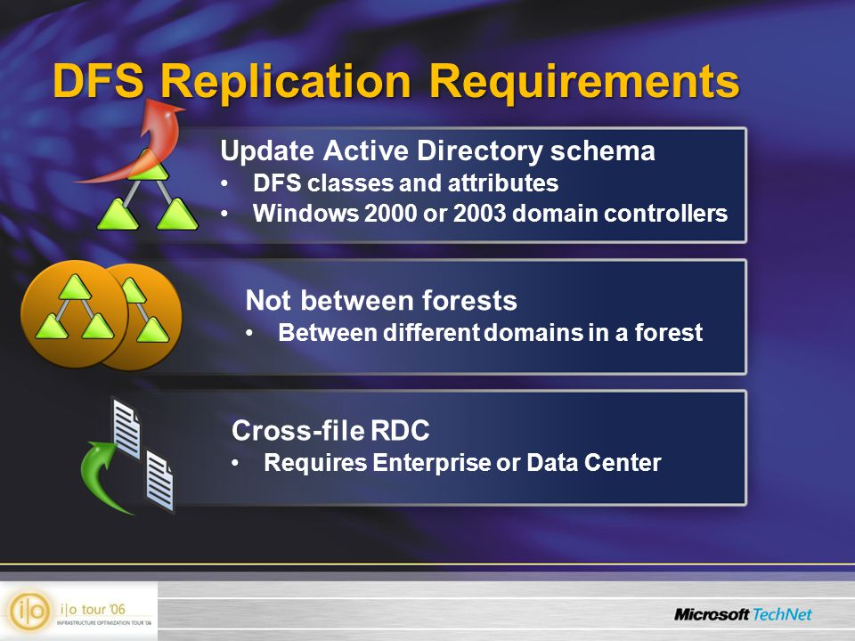 DFS Replication Requirements Not between forests Between different domains in a forest Update Active Directory schema DFS classes and attributes Windows 2000 or 2003 domain controllers Cross-file RDC Requires Enterprise or Data Center