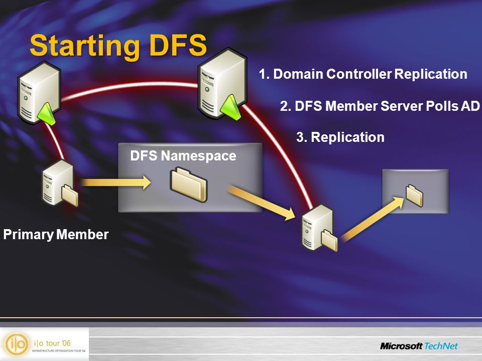 Starting DFS DFS Namespace Primary Member 1. Domain Controller Replication 2.