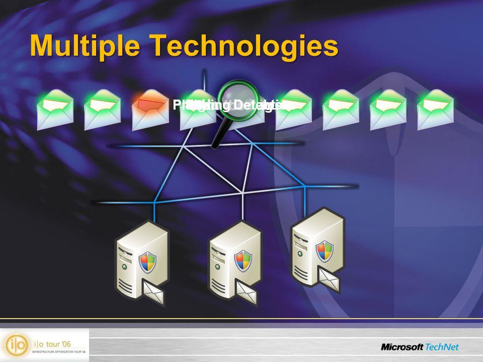 Multiple Technologies Signature Files Heuristics SandboxingPhishing Detection