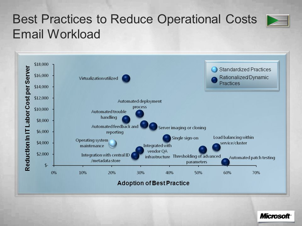 Best Practices to Reduce Operational Costs Email Workload Adoption of Best Practice Reduction in IT Labor Cost per Server Standardized Practices Rationalized/Dynamic Practices