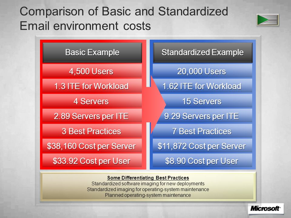 Comparison of Basic and Standardized Email environment costs Standardized Example 20,000 Users 1.62 ITE for Workload 15 Servers 9.29 Servers per ITE 7 Best Practices $11,872 Cost per Server $8.90 Cost per User Basic Example 4,500 Users 1.3 ITE for Workload 4 Servers 2.89 Servers per ITE 3 Best Practices $38,160 Cost per Server $33.92 Cost per User Some Differentiating Best Practices Standardized software imaging for new deployments Standardized imaging for operating-system maintenance Planned operating-system maintenance