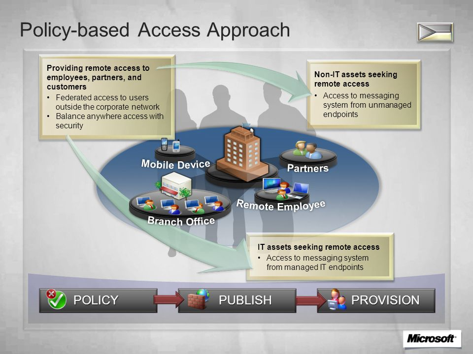 Policy-based Access Approach PROVISION PUBLISH POLICY Access to messaging system from unmanaged endpoints Non-IT assets seeking remote access Access to messaging system from managed IT endpoints IT assets seeking remote access Federated access to users outside the corporate network Balance anywhere access with security Providing remote access to employees, partners, and customers