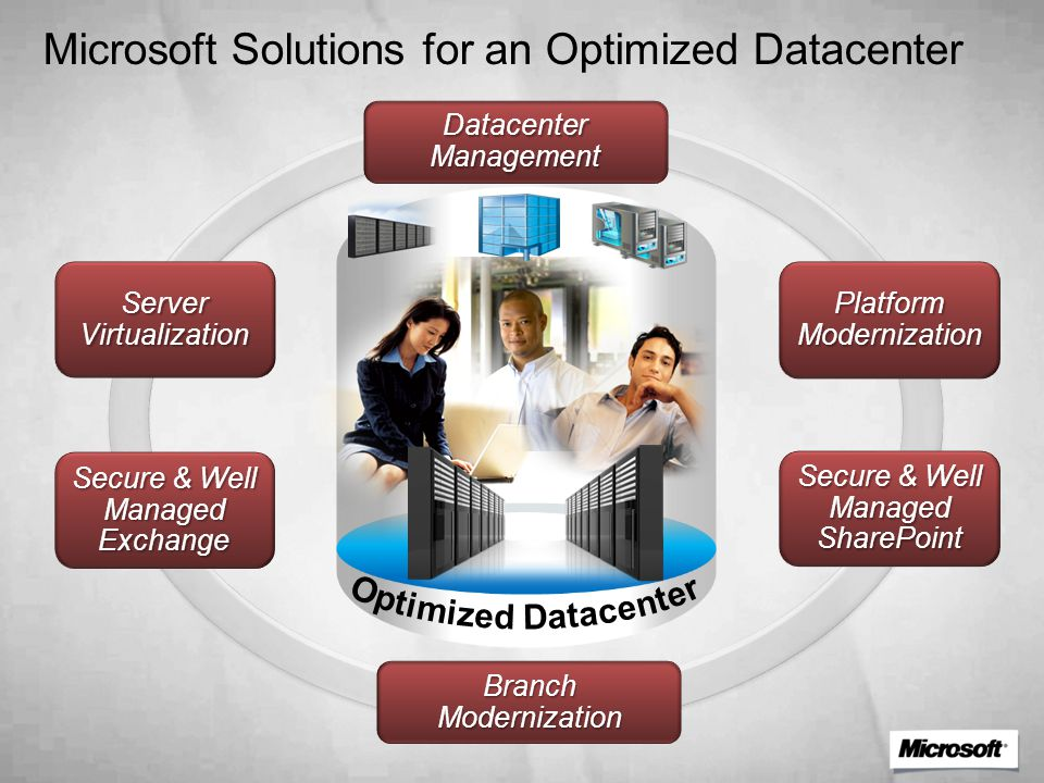 Microsoft Solutions for an Optimized Datacenter PlatformModernization Secure & Well Managed Exchange Secure & Well Managed SharePoint Server Virtualization Branch Modernization Datacenter Management