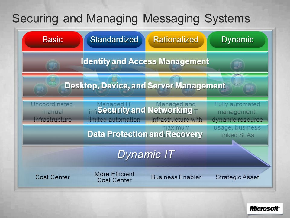 Securing and Managing Messaging Systems BasicBasic Uncoordinated, manual infrastructure RationalizedRationalized Managed and consolidated IT infrastructure with maximum automation DynamicDynamic Fully automated management, dynamic resource usage, business linked SLAs StandardizedStandardized Managed IT infrastructure with limited automation Cost CenterBusiness Enabler Strategic Asset More Efficient Cost Center Identity and Access Management Desktop, Device, and Server Management Security and Networking Data Protection and Recovery Dynamic IT