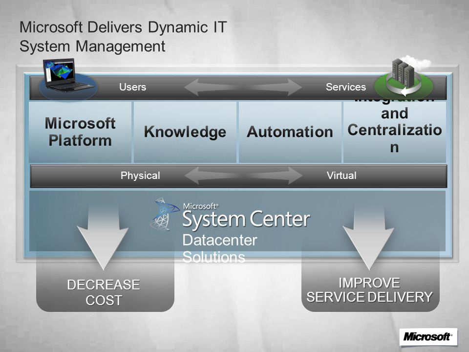 Microsoft Delivers Dynamic IT System Management Desktop Data Center Datacenter Solutions Physical Virtual Users Services DECREASE COST IMPROVE SERVICE DELIVERY