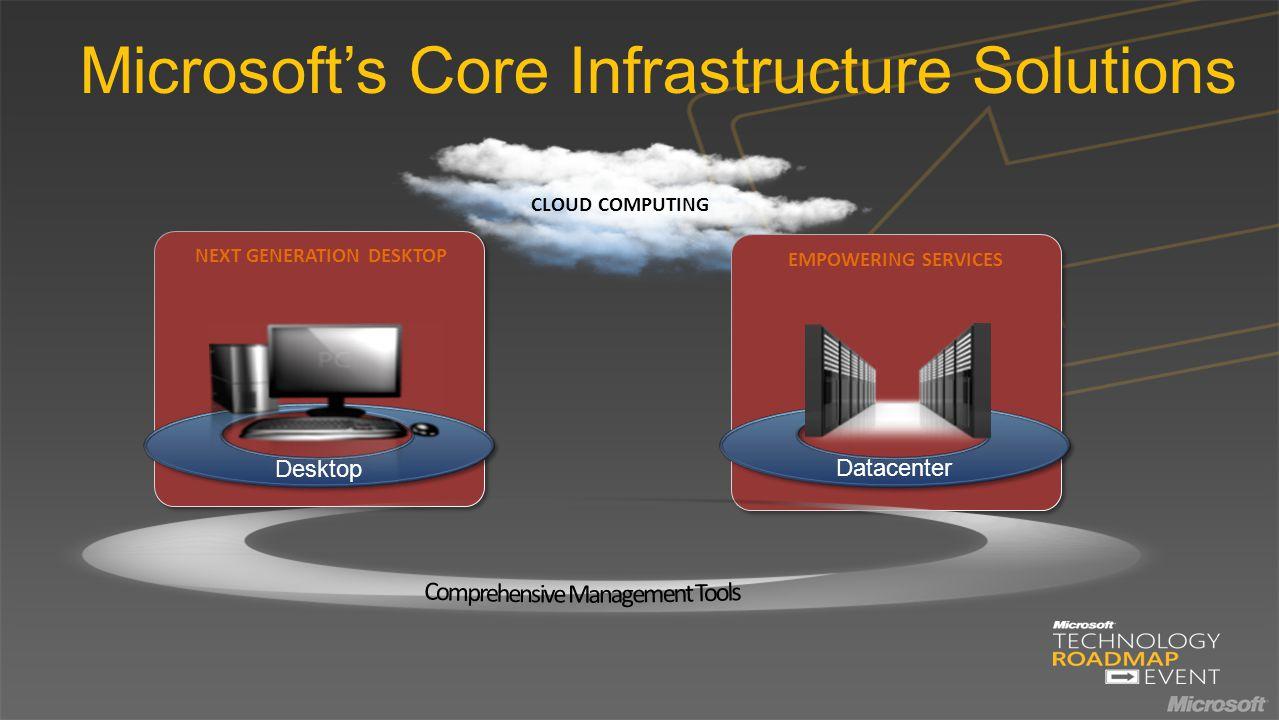 Microsoft's Core Infrastructure Solutions NEXT GENERATION DESKTOP EMPOWERING SERVICES Desktop Datacenter CLOUD COMPUTING